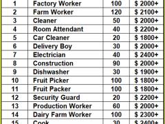 Factory or Farm Jobs in Canada