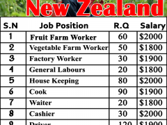 Farm Jobs in New Zealand Apply Now